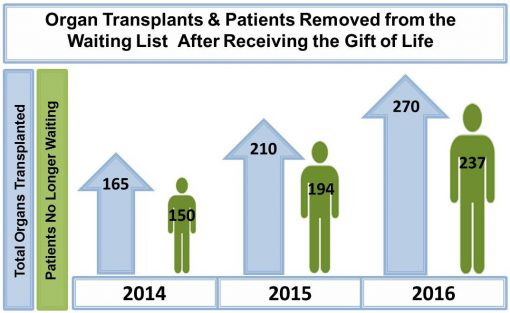 Organ donation data | Finger Lakes Donor Recovery Network